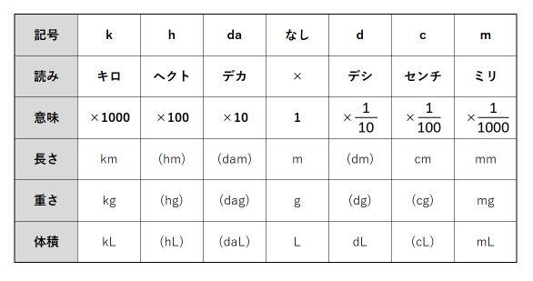 「量の単位のしくみ」でSI接頭辞を極める~単位換算の簡単攻略法~