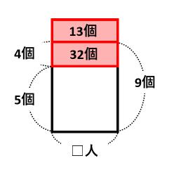 【過不足算】線分図や面積図を描けば個数や人数を簡単に求められる!