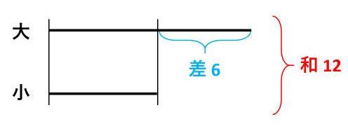 【和差算】和と差の関係を線分図で表そう!3つの数でも簡単に解ける