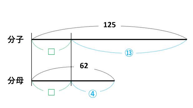 【□を求める計算】比と線分図を使えば簡単!□が2つあっても解ける