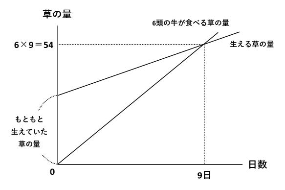 【ニュートン算】牛が牧草を食べつくす日数?線分図と消去算とグラフ