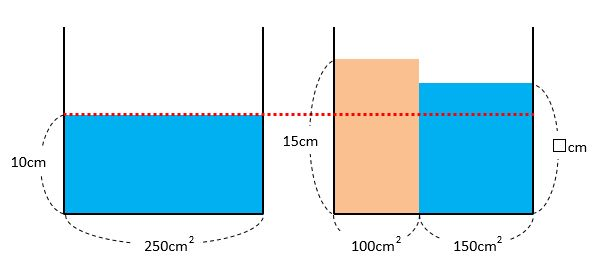 【容器と水量】水面の高さの求め方を攻略!水の深さと体積の関係は?