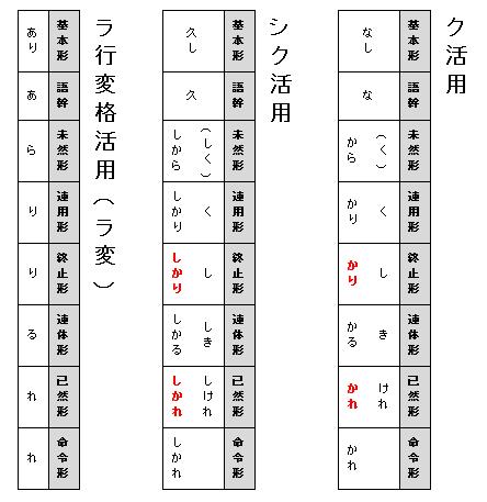 古文で形容詞の活用表をどう覚える?補助活用の覚え方を工夫しよう