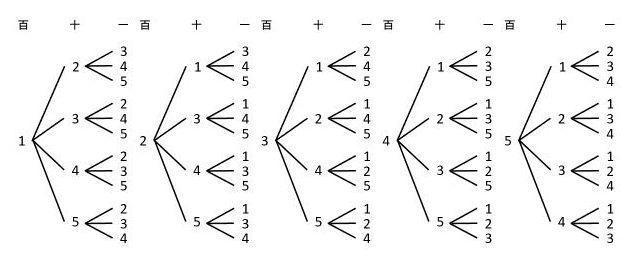 【順列】異なるものを並べる場合の数は樹形図や積の法則で求めよう