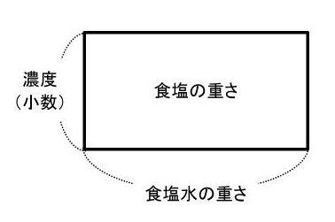 【濃度算】食塩水の濃さを割合の公式や面積図・天秤図から求めよう!