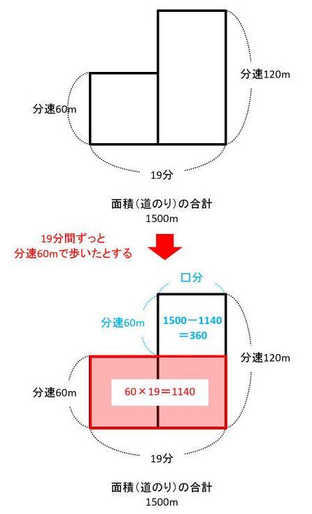 【速さ】線分図・面積図・ダイヤグラムがあれば「みはじ」は要らない
