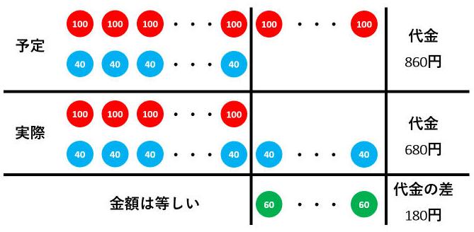 【差集め算】とりちがえ問題を表・面積図・消去算で解いてみよう!