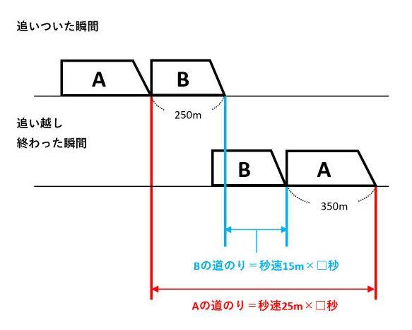【通過算】電車の出会いや追い越しは難しい?図を描けば簡単に解ける