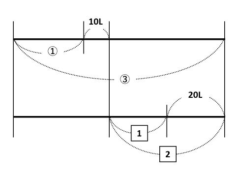 【相当算】割合の応用問題が難しい?線分図に比を書き込めば簡単だよ